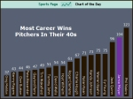 Jamie Moyer wins after 40 chart