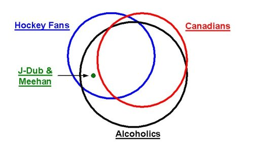 hockey venn diagram
