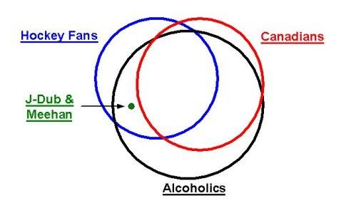 hockey venn diagram