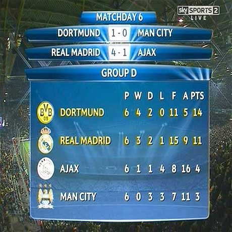 manchester city group d loser