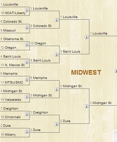 midwest region 2013