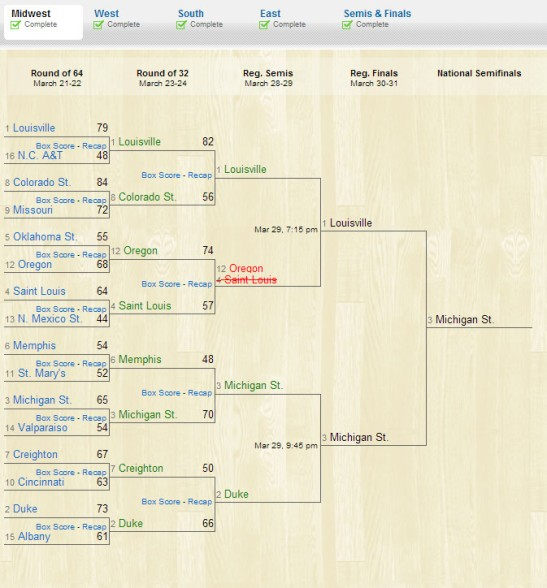 midwest sweet 16