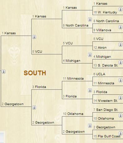 south region 2013