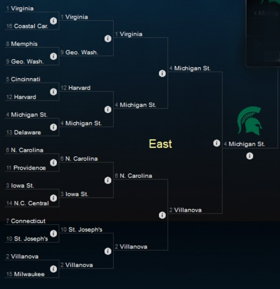 NCAA Tournament East Region 2014