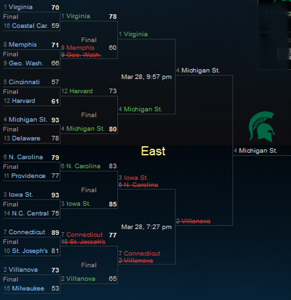 NCAA Tournament East Sweet 16 2014