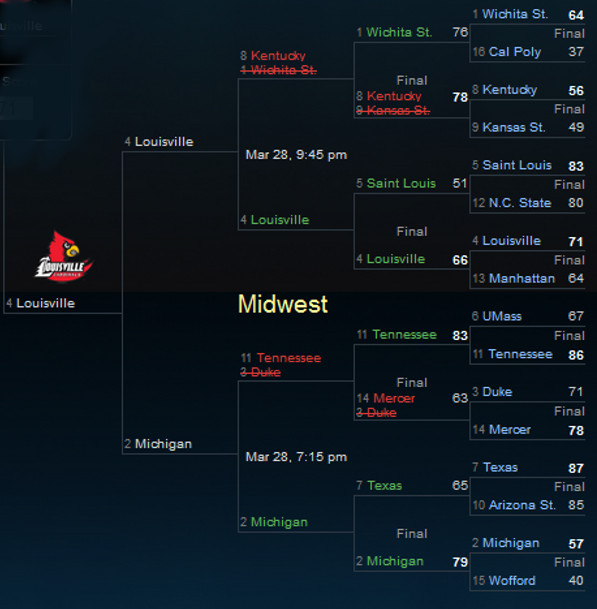 NCAA Tournament Midwest Sweet 16 2014