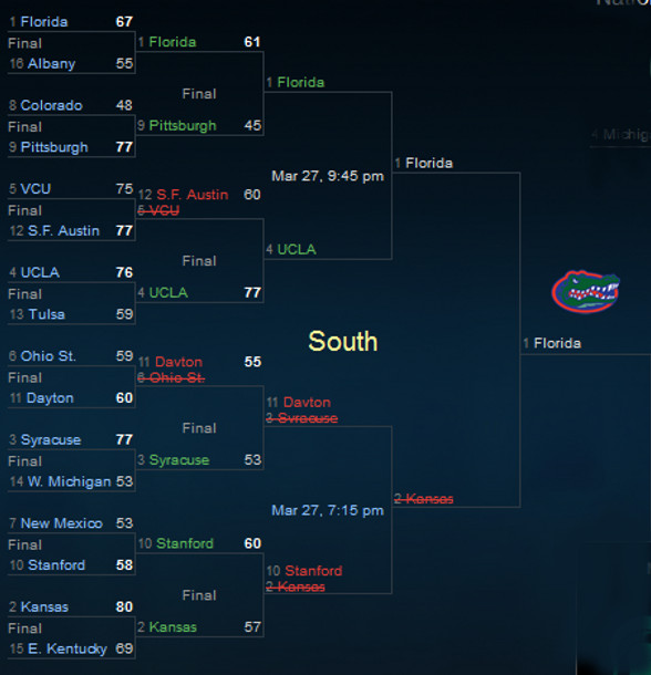NCAA Tournament South Sweet 16 2014