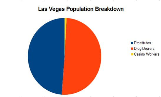 las vegas population breakdown