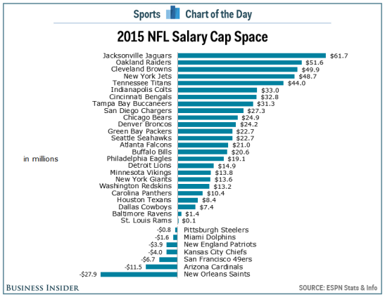 nfl 2015 salary cap space