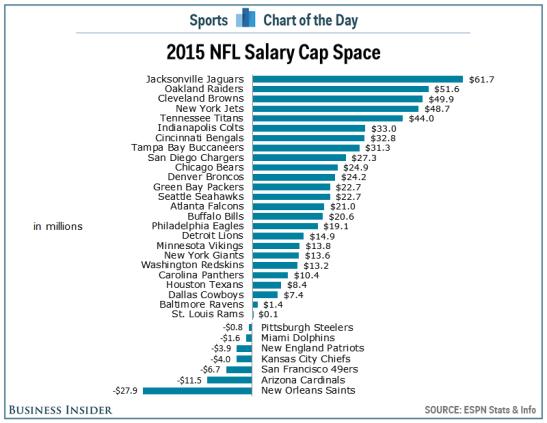 nfl 2015 salary cap space