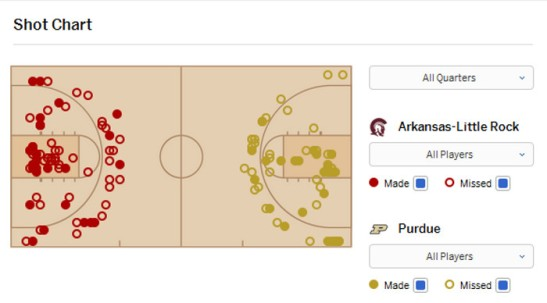 Purdue UALR shot chart