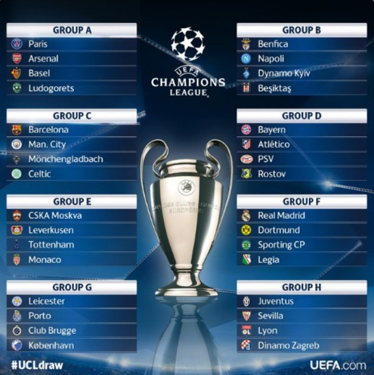 UEFA Champions League 2016 Draw