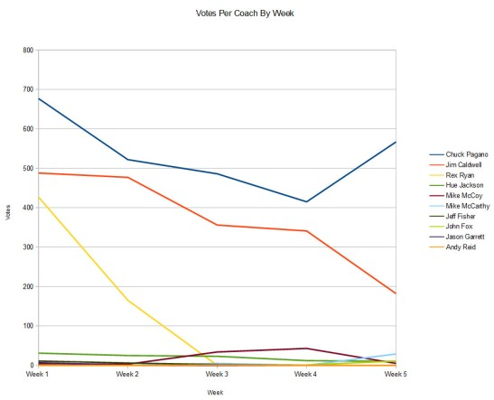 coaches-death-watch-graph-week-5