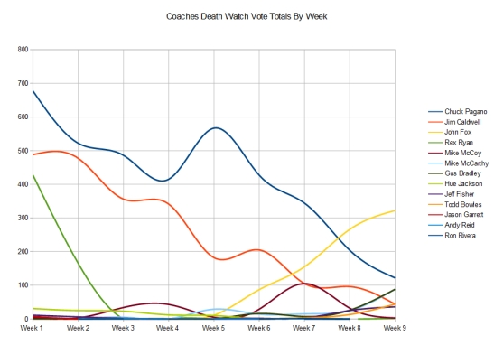 coaches-death-watch-week-9-graph